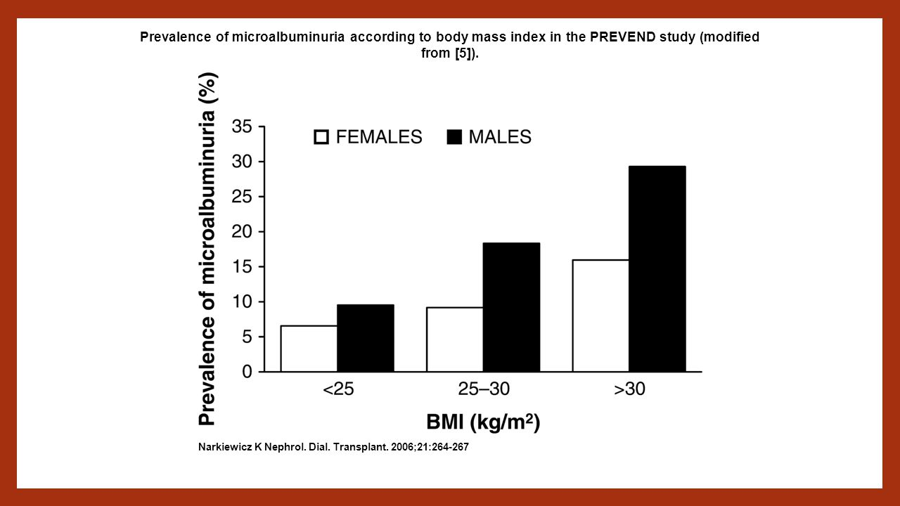 Prevalence of microalbuminuria according to body mass index in the PREVEND study (modified from [5]).