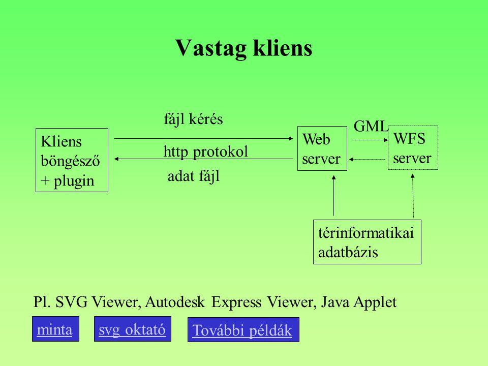 Vastag kliens Kliens böngésző + plugin Web server http protokol fájl kérés adat fájl térinformatikai adatbázis Pl. SVG Viewer, Autodesk Express Viewer