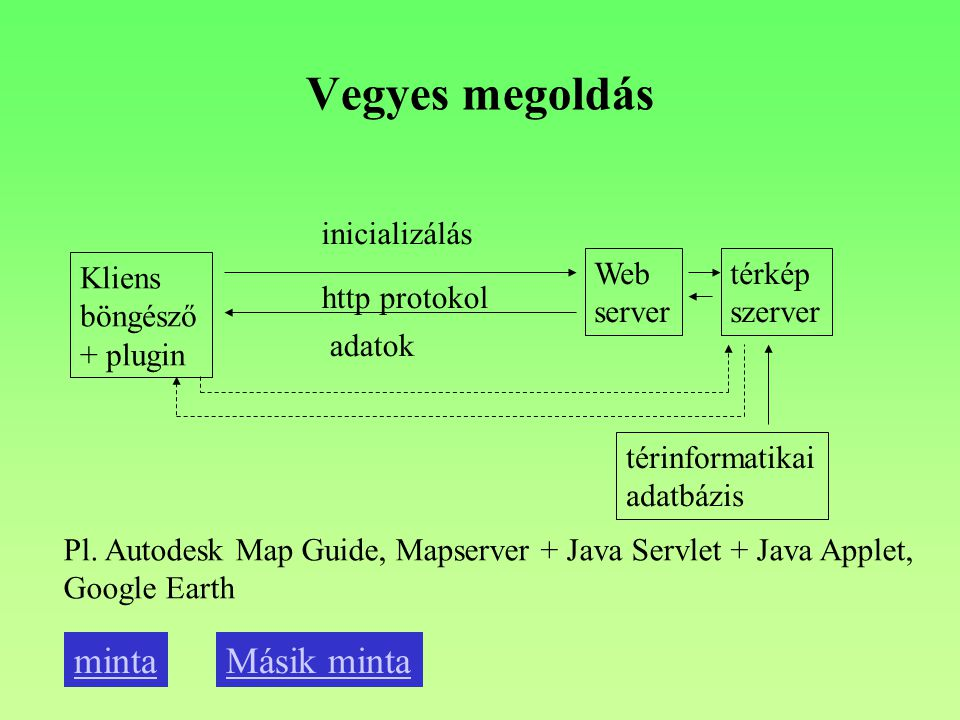 Vegyes megoldás Kliens böngésző + plugin Web server http protokol térinformatikai adatbázis Pl.