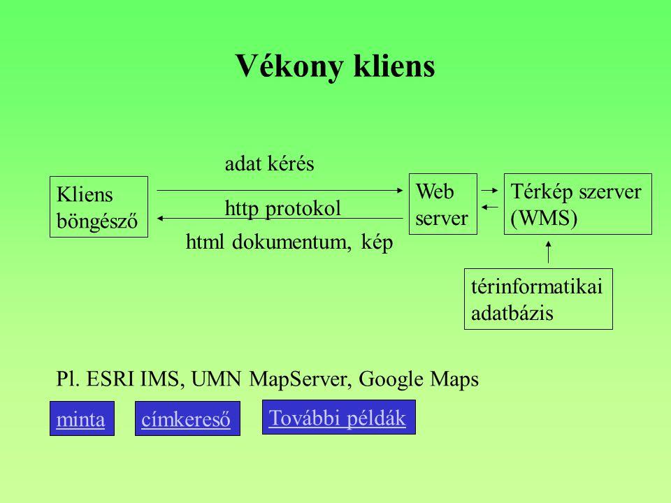 Vékony kliens Kliens böngésző Web server http protokol adat kérés html dokumentum, kép Térkép szerver (WMS) térinformatikai adatbázis Pl.