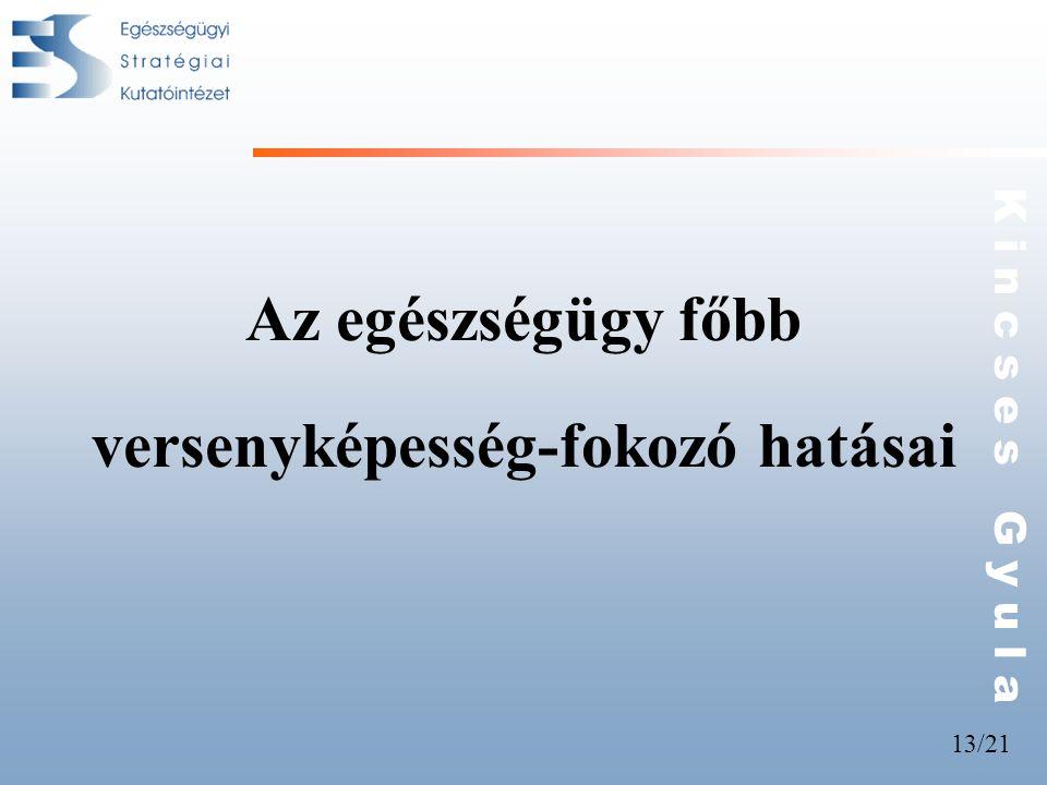 13/21 K i n c s e s G y u l a Az egészségügy főbb versenyképesség-fokozó hatásai