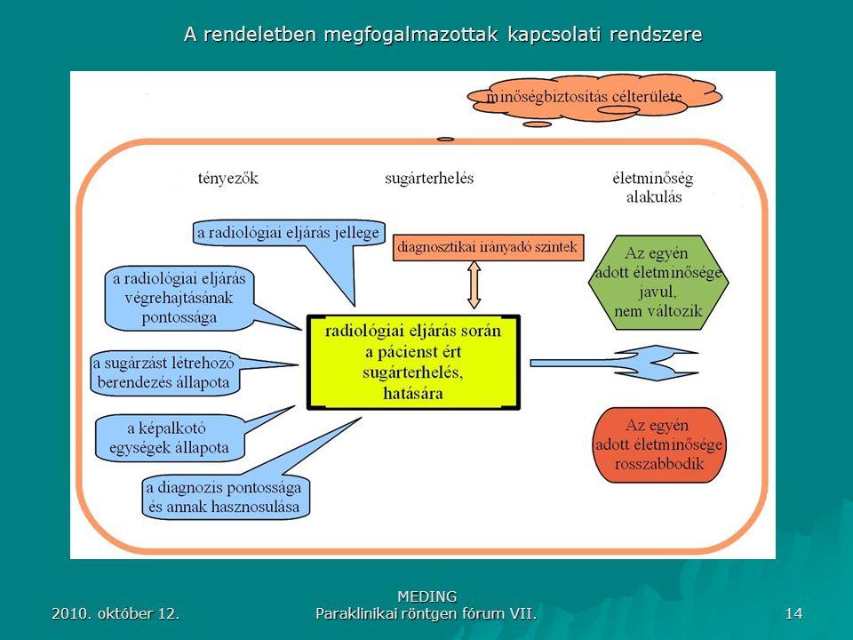 2010. október 12. MEDING Paraklinikai röntgen fórum VII. 14 A rendeletben megfogalmazottak kapcsolati rendszere