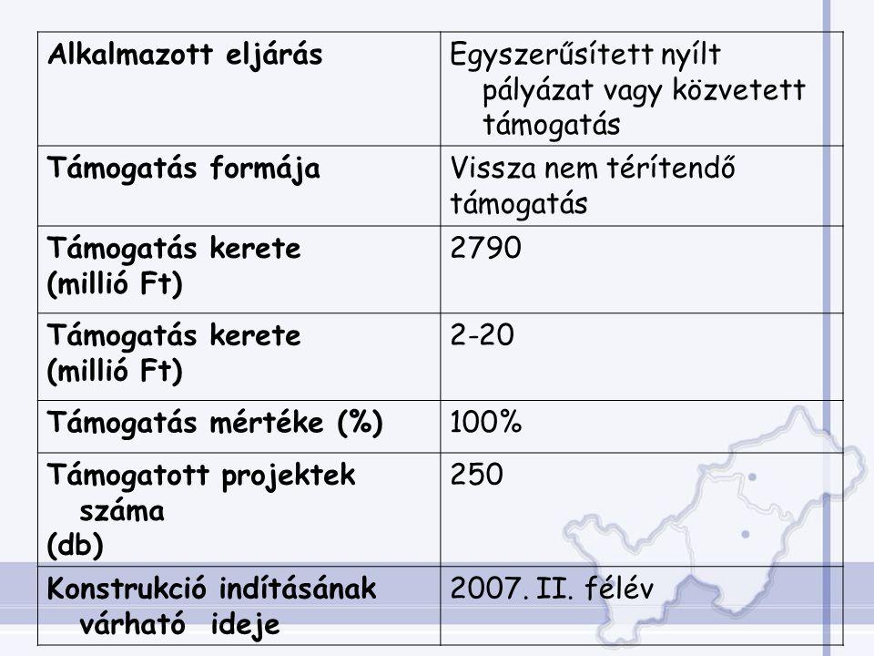 Alkalmazott eljárásEgyszerűsített nyílt pályázat vagy közvetett támogatás Támogatás formájaVissza nem térítendő támogatás Támogatás kerete (millió Ft) 2790 Támogatás kerete (millió Ft) 2-20 Támogatás mértéke (%)100% Támogatott projektek száma (db) 250 Konstrukció indításának várható ideje 2007.