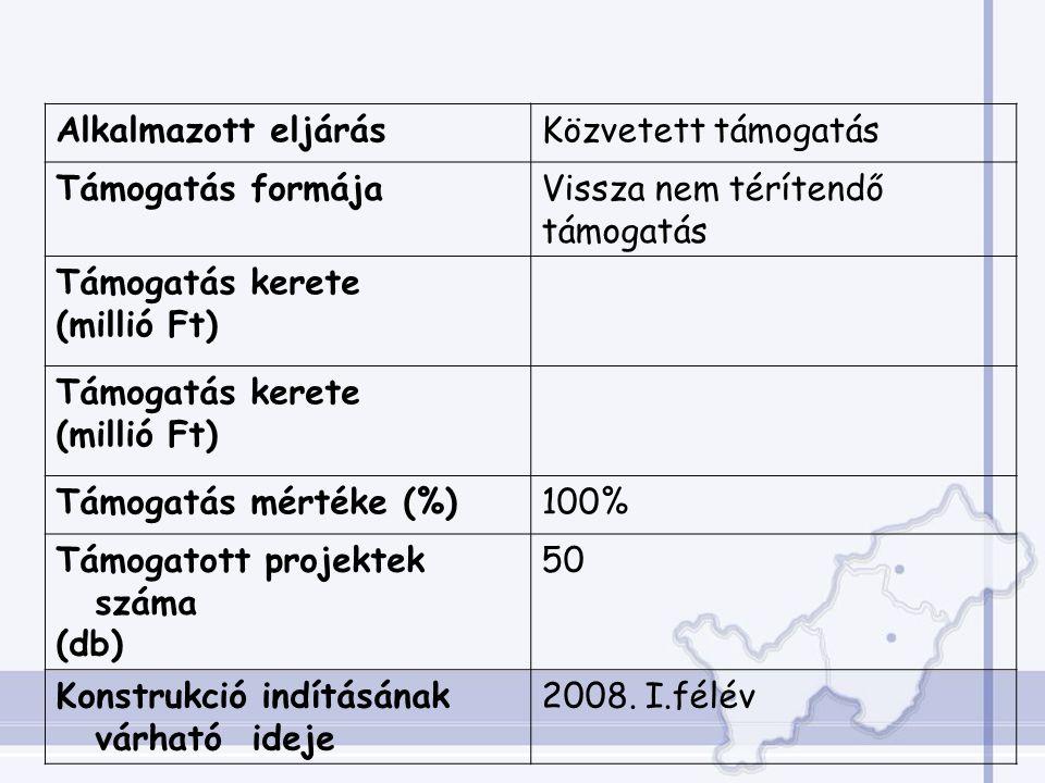 Alkalmazott eljárásKözvetett támogatás Támogatás formájaVissza nem térítendő támogatás Támogatás kerete (millió Ft) Támogatás kerete (millió Ft) Támogatás mértéke (%)100% Támogatott projektek száma (db) 50 Konstrukció indításának várható ideje 2008.