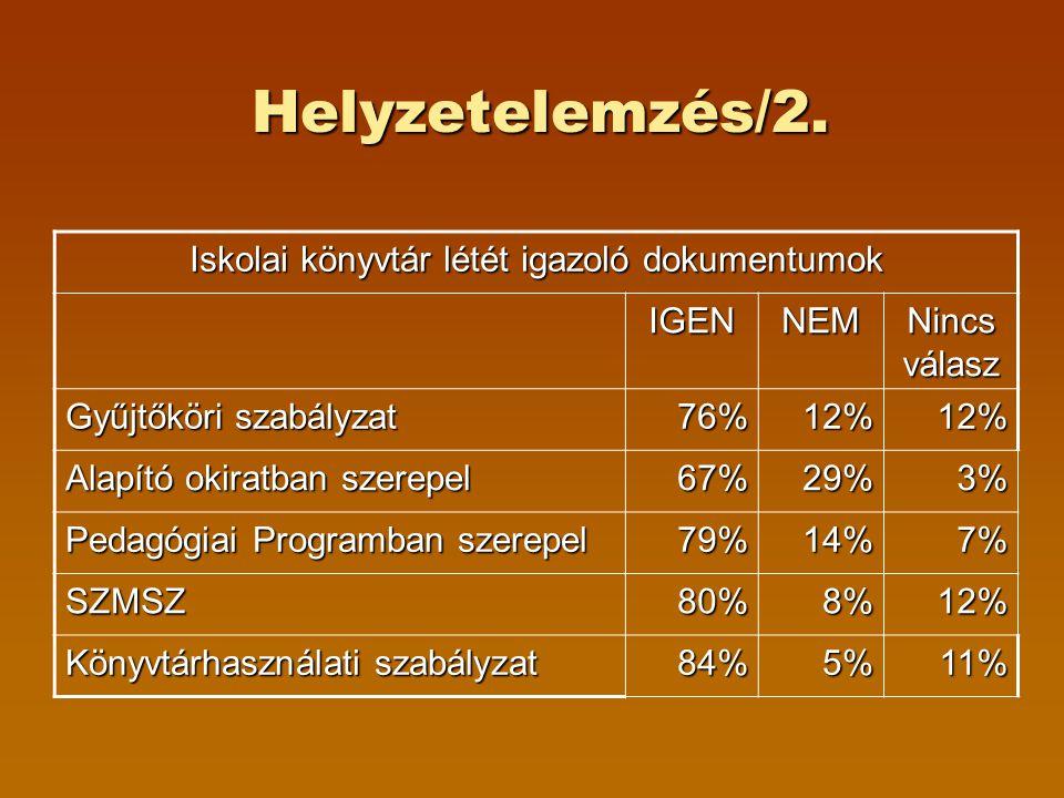 Helyzetelemzés/2. Iskolai könyvtár létét igazoló dokumentumok IGENNEM Nincs válasz Gyűjtőköri szabályzat 76%12%12% Alapító okiratban szerepel 67%29%3%