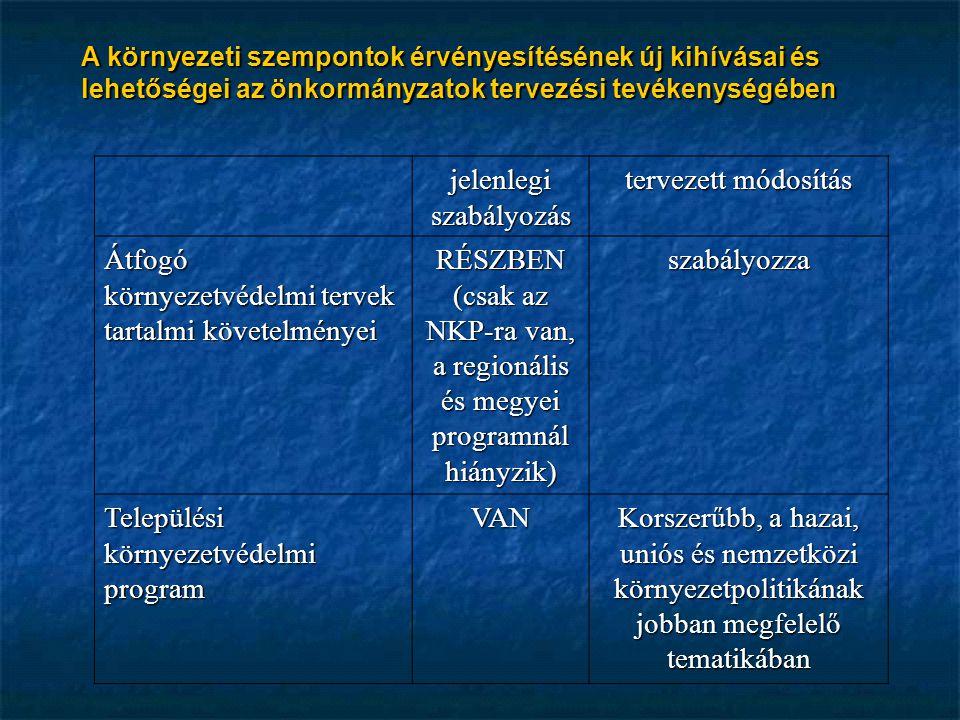 A környezeti szempontok érvényesítésének új kihívásai és lehetőségei az önkormányzatok tervezési tevékenységében jelenlegi szabályozás tervezett módosítás Átfogó környezetvédelmi tervek tartalmi követelményei RÉSZBEN (csak az NKP-ra van, a regionális és megyei programnál hiányzik) szabályozza Települési környezetvédelmi program VAN Korszerűbb, a hazai, uniós és nemzetközi környezetpolitikának jobban megfelelő tematikában