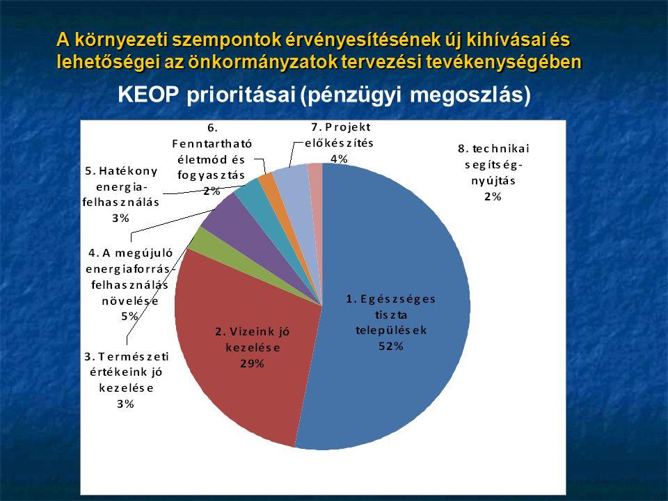 KEOP prioritásai (pénzügyi megoszlás)
