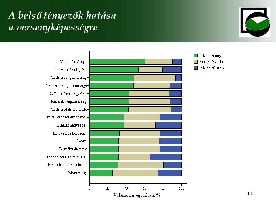 11 A belső tényezők hatása a versenyképességre