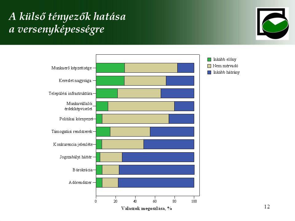 12 A külső tényezők hatása a versenyképességre