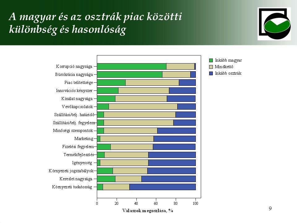 9 A magyar és az osztrák piac közötti különbség és hasonlóság