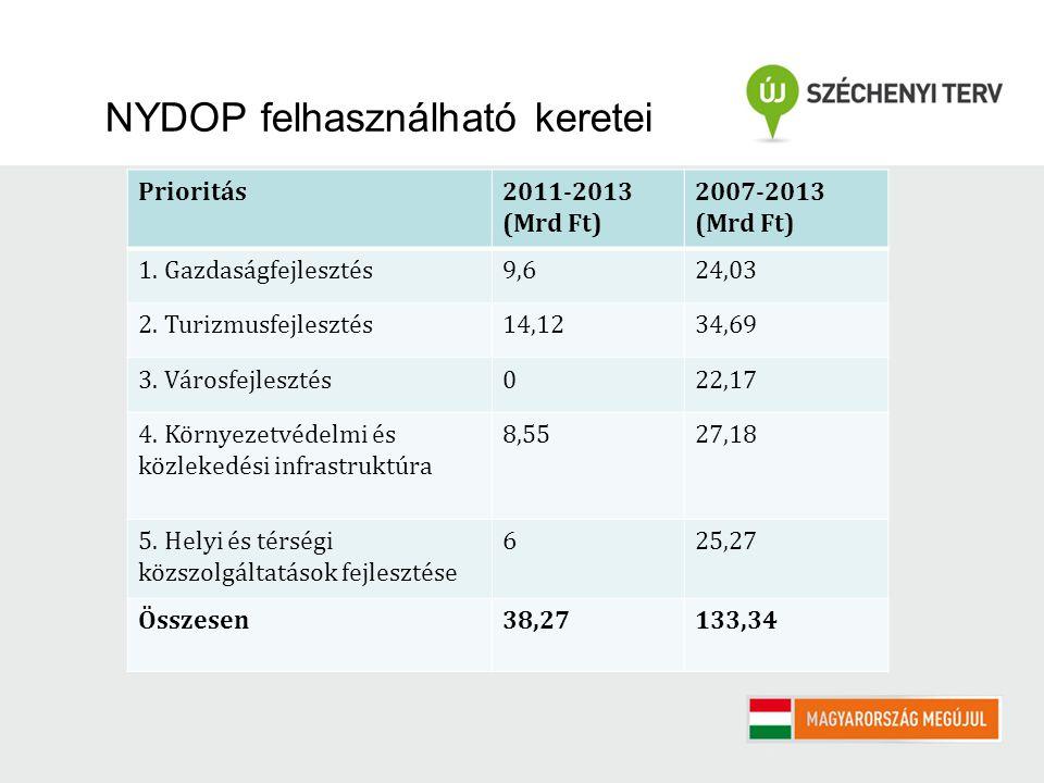 NYDOP felhasználható keretei Prioritás2011-2013 (Mrd Ft) 2007-2013 (Mrd Ft) 1. Gazdaságfejlesztés9,624,03 2. Turizmusfejlesztés14,1234,69 3. Városfejl