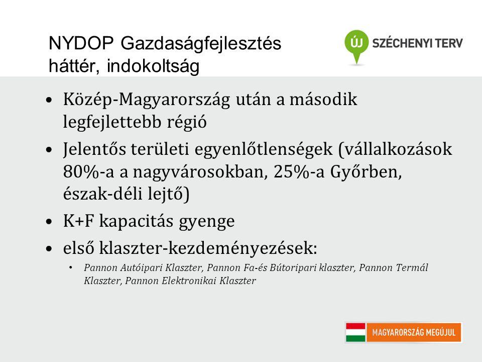NYDOP Gazdaságfejlesztés háttér, indokoltság Közép-Magyarország után a második legfejlettebb régió Jelentős területi egyenlőtlenségek (vállalkozások 80%-a a nagyvárosokban, 25%-a Győrben, észak-déli lejtő) K+F kapacitás gyenge első klaszter-kezdeményezések: Pannon Autóipari Klaszter, Pannon Fa-és Bútoripari klaszter, Pannon Termál Klaszter, Pannon Elektronikai Klaszter