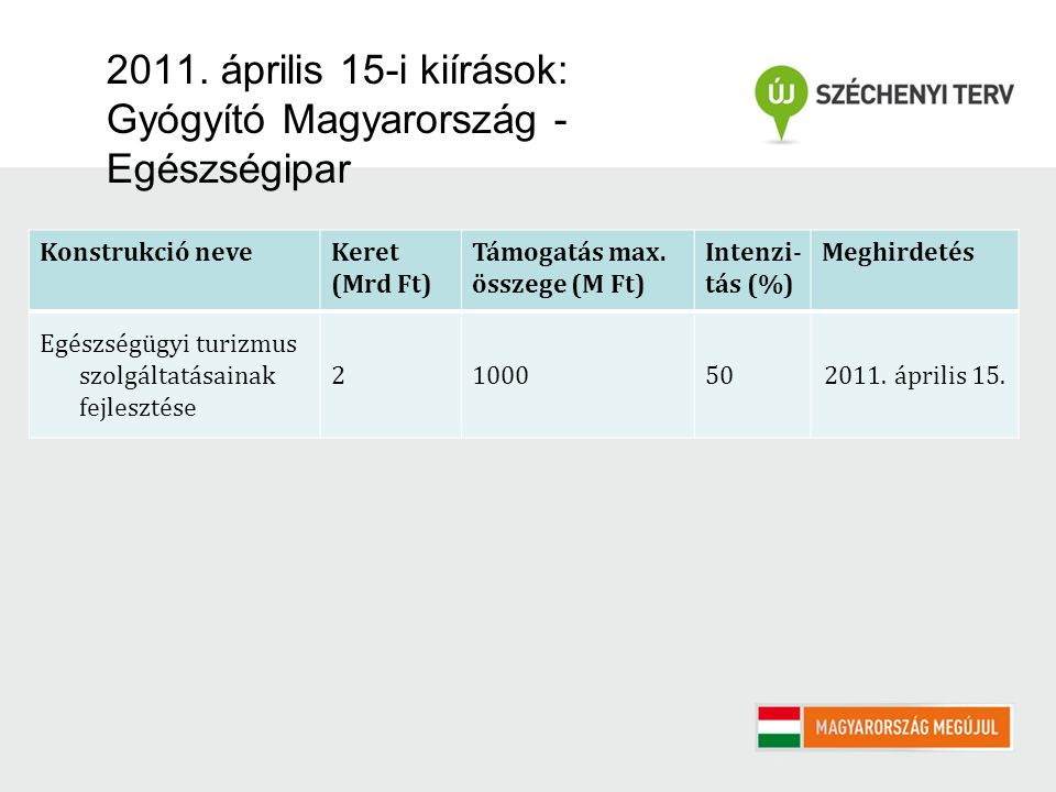 2011. április 15-i kiírások: Gyógyító Magyarország - Egészségipar Konstrukció neveKeret (Mrd Ft) Támogatás max. összege (M Ft) Intenzi- tás (%) Meghir