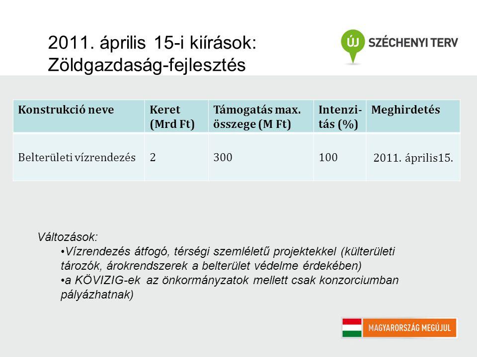 2011. április 15-i kiírások: Zöldgazdaság-fejlesztés Konstrukció neveKeret (Mrd Ft) Támogatás max. összege (M Ft) Intenzi- tás (%) Meghirdetés Belterü
