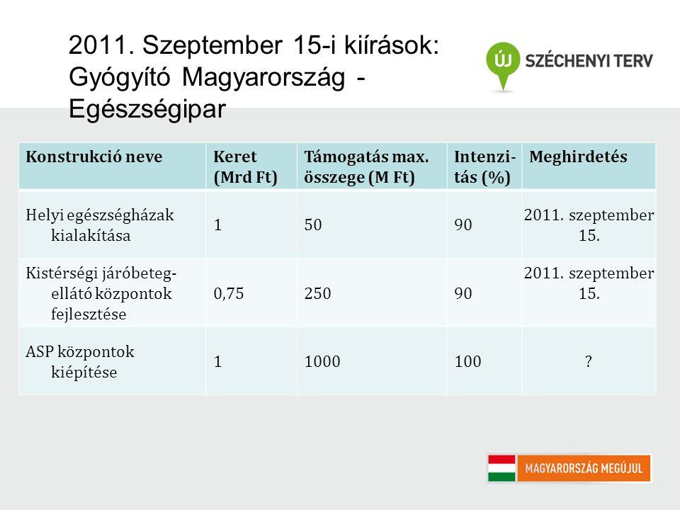2011. Szeptember 15-i kiírások: Gyógyító Magyarország - Egészségipar Konstrukció neveKeret (Mrd Ft) Támogatás max. összege (M Ft) Intenzi- tás (%) Meg