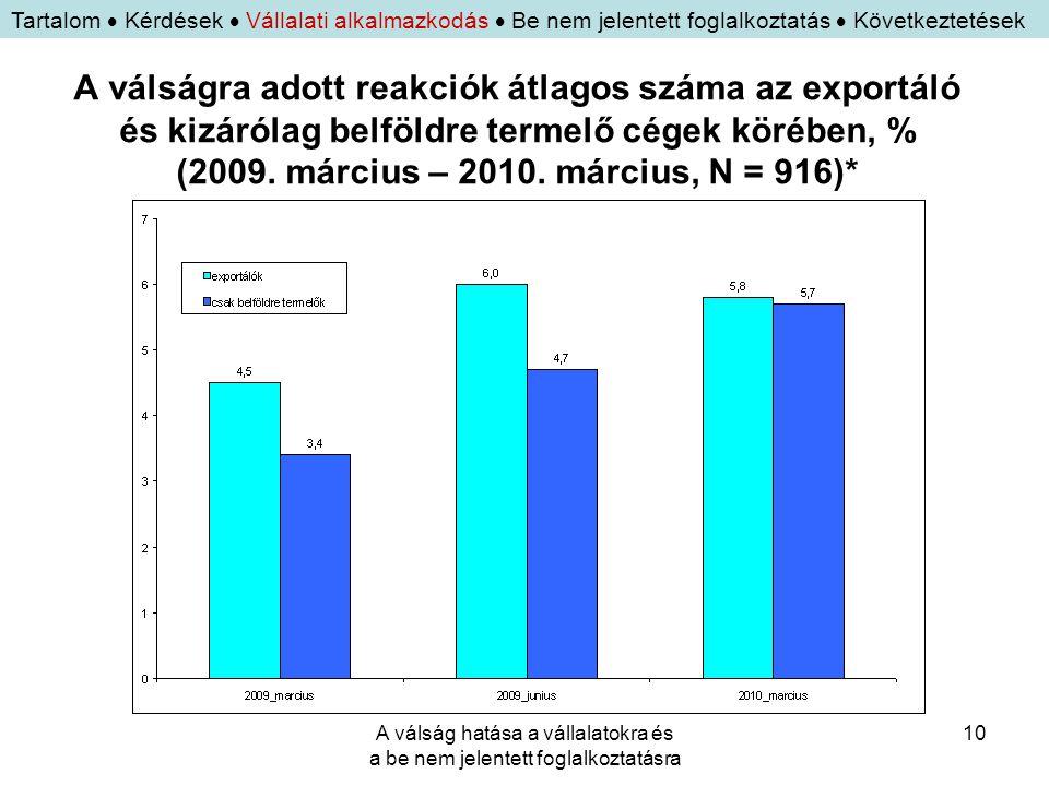 A válság hatása a vállalatokra és a be nem jelentett foglalkoztatásra 10 A válságra adott reakciók átlagos száma az exportáló és kizárólag belföldre t