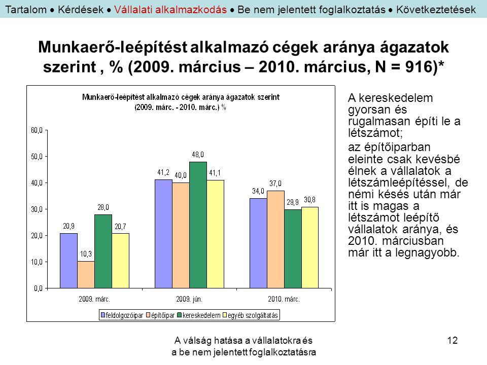 A válság hatása a vállalatokra és a be nem jelentett foglalkoztatásra 12 Munkaerő-leépítést alkalmazó cégek aránya ágazatok szerint, % (2009. március