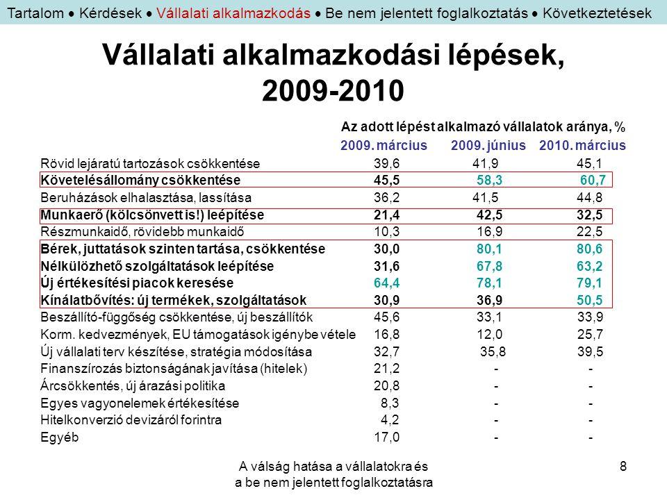 A válság hatása a vállalatokra és a be nem jelentett foglalkoztatásra 8 Vállalati alkalmazkodási lépések, 2009-2010 Az adott lépést alkalmazó vállalat