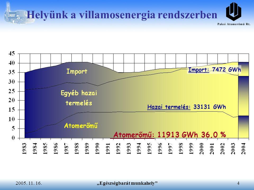 """""""Egészségbarát munkahely""""42005. 11. 16. Helyünk a villamosenergia rendszerben Import: 7472 GWh Hazai termelés: 33131 GWh Atomerőmű: 11913 GWh 36,0 %"""
