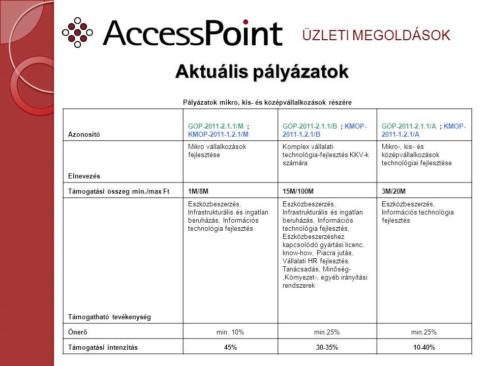 ÜZLETI MEGOLDÁSOK Aktuálispályázatok Aktuális pályázatok Pályázatok mikro, kis- és középvállalkozások részére Azonosító GOP-2011-2.1.1/M ; KMOP-2011-1.2.1/M GOP-2011-2.1.1/B ; KMOP- 2011-1.2.1/B GOP-2011-2.1.1/A ; KMOP- 2011-1.2.1/A Elnevezés Mikro vállalkozások fejlesztése Komplex vállalati technológia-fejlesztés KKV-k számára Mikro-, kis- és középvállalkozások technológiai fejlesztése Támogatási összeg min./max Ft1M/8M15M/100M3M/20M Támogatható tevékenység Eszközbeszerzés, Infrastrukturális és ingatlan beruházás, Információs technológia fejlesztés Eszközbeszerzés, Infrastrukturális és ingatlan beruházás, Információs technológia fejlesztés, Eszközbeszerzéshez kapcsolódó gyártási licenc, know-how, Piacra jutás, Vállalati HR fejlesztés, Tanácsadás, Minőség-,Környezet-, egyéb irányítási rendszerek Eszközbeszerzés, Információs technológia fejlesztés Önerőmin.