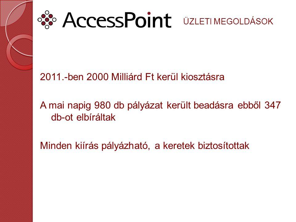 ÜZLETI MEGOLDÁSOK 2011.-ben 2000 Milliárd Ft kerül kiosztásra A mai napig 980 db pályázat került beadásra ebből 347 db-ot elbíráltak Minden kiírás pál