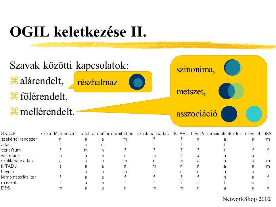 OGIL keletkezése II. Szavak közötti kapcsolatok: zalárendelt, zfölérendelt, zmellérendelt.