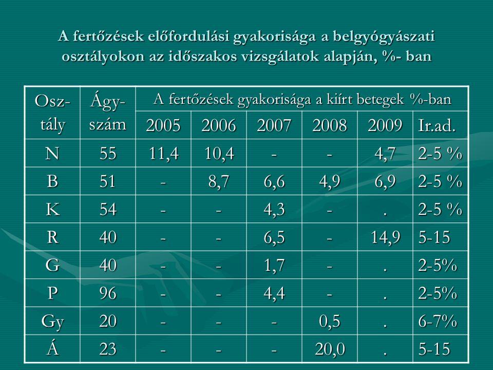 A fertőzések előfordulási gyakorisága a belgyógyászati osztályokon az időszakos vizsgálatok alapján, %- ban Osz- tály Ágy- szám A fertőzések gyakorisá