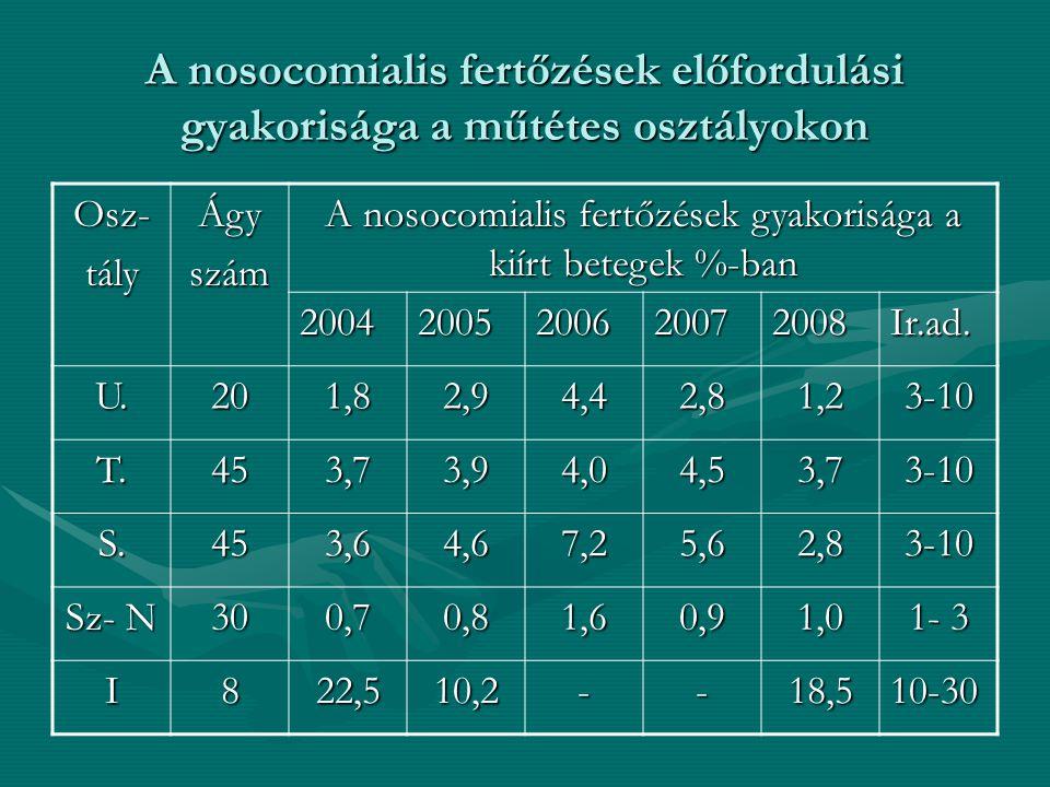 A nosocomialis fertőzések előfordulási gyakorisága a műtétes osztályokon Osz-tályÁgyszám A nosocomialis fertőzések gyakorisága a kiírt betegek %-ban 2