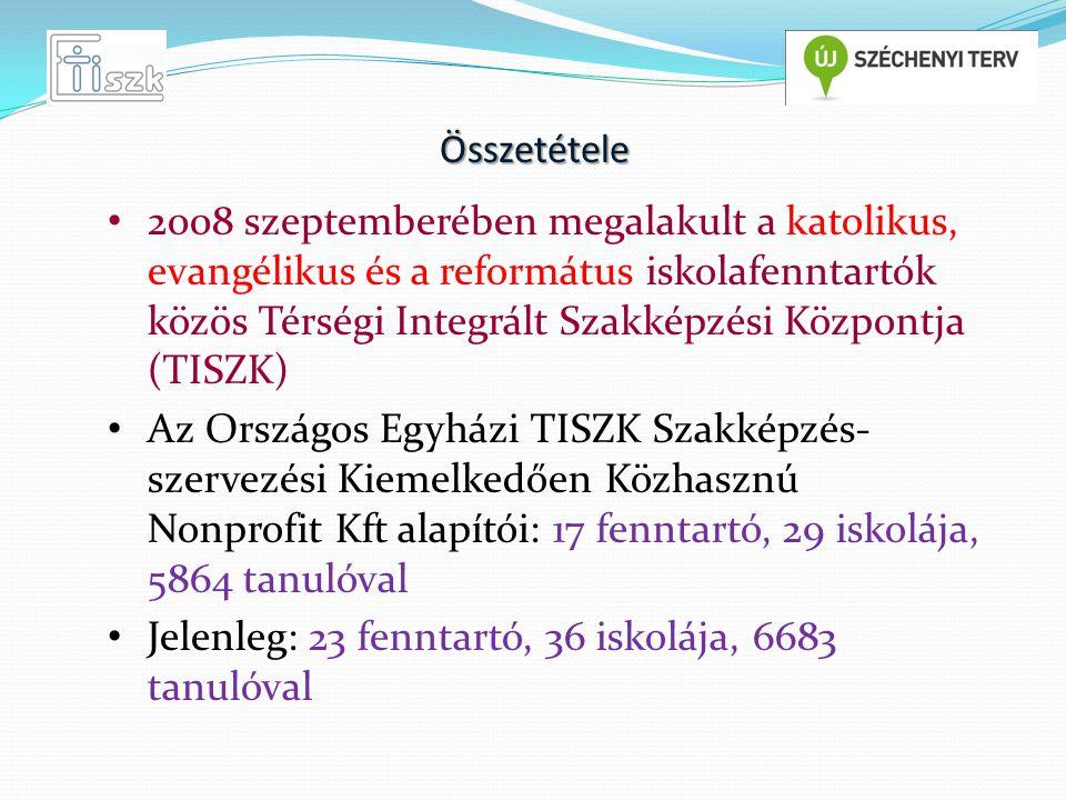 Összetétele 2008 szeptemberében megalakult a katolikus, evangélikus és a református iskolafenntartók közös Térségi Integrált Szakképzési Központja (TISZK) Az Országos Egyházi TISZK Szakképzés- szervezési Kiemelkedően Közhasznú Nonprofit Kft alapítói: 17 fenntartó, 29 iskolája, 5864 tanulóval Jelenleg: 23 fenntartó, 36 iskolája, 6683 tanulóval