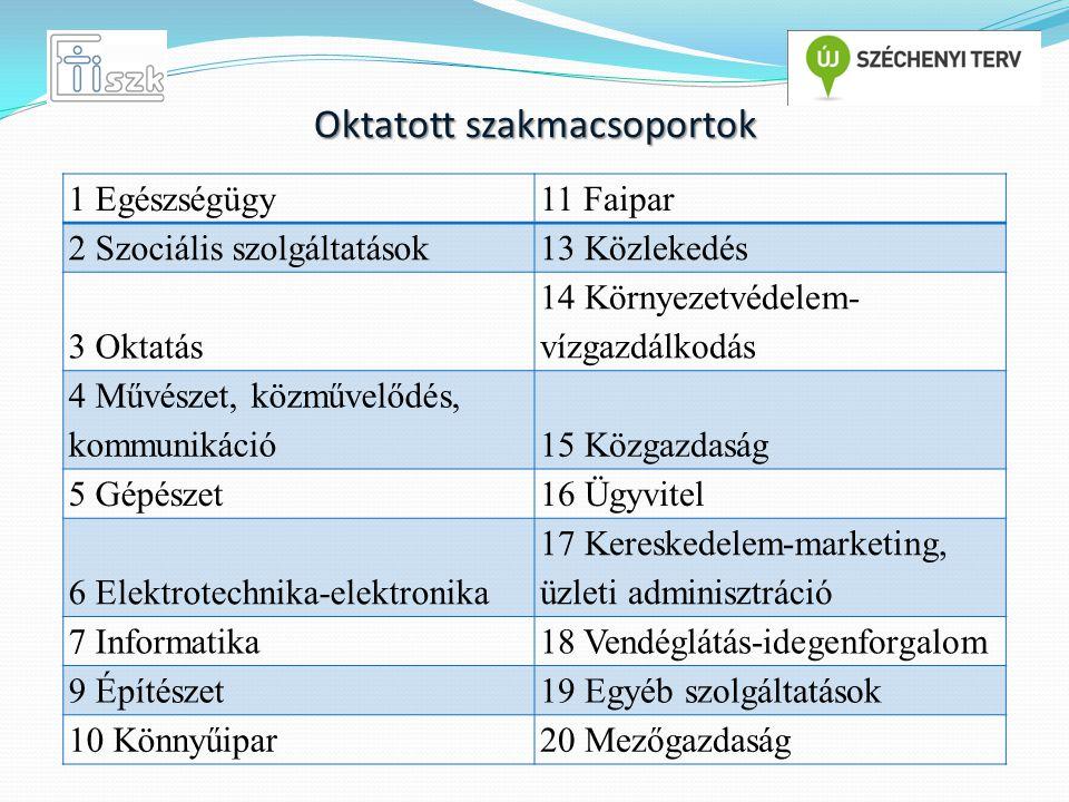 1 Egészségügy11 Faipar 2 Szociális szolgáltatások13 Közlekedés 3 Oktatás 14 Környezetvédelem- vízgazdálkodás 4 Művészet, közművelődés, kommunikáció15