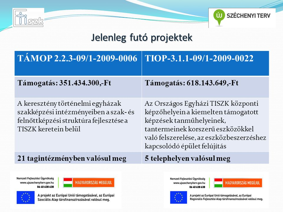 Jelenleg futó projektek TÁMOP 2.2.3-09/1-2009-0006TIOP-3.1.1-09/1-2009-0022 Támogatás: 351.434.300,-FtTámogatás: 618.143.649,-Ft A keresztény történel