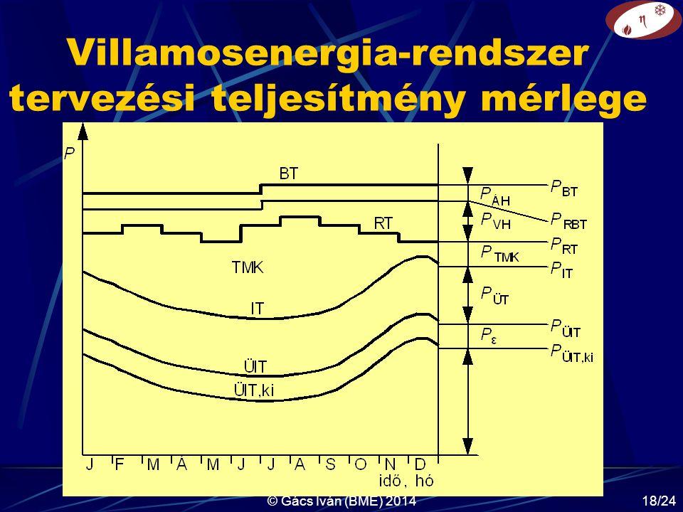 © Gács Iván (BME) 201418/24 Villamosenergia-rendszer tervezési teljesítmény mérlege