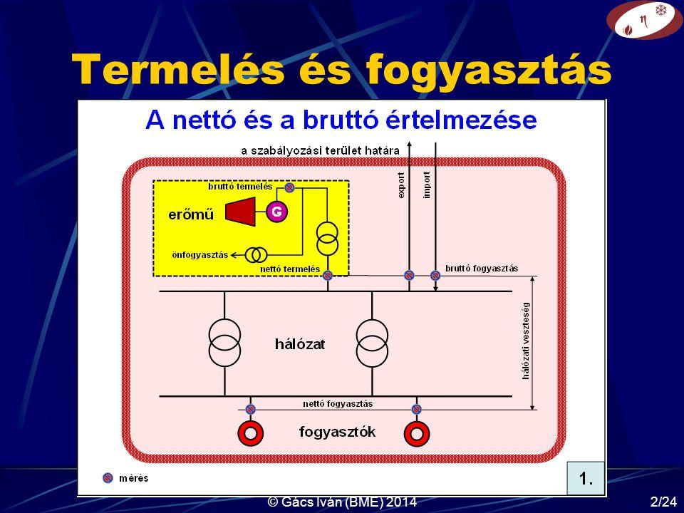 © Gács Iván (BME) 201413/24 Terhelések évi tartam- diagramja, erőművek fajtái P cs P τ τ BT P τ csúcserőművek menetrendtartó- erőművek alaperőművek P átl