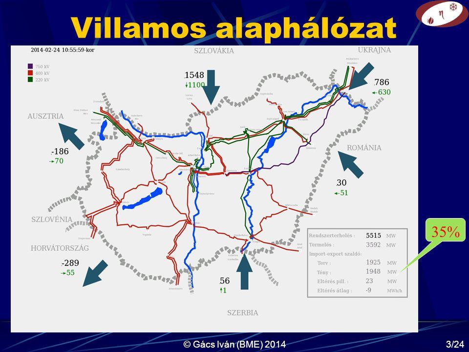 © Gács Iván (BME) 20143/24 Villamos alaphálózat 35%