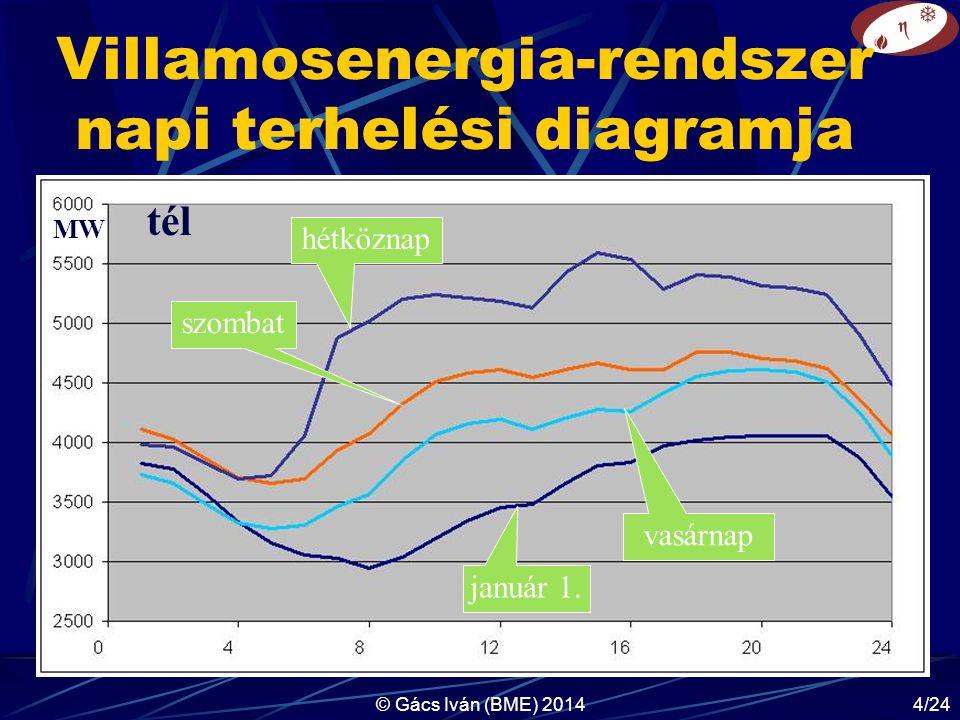 © Gács Iván (BME) 20144/24 Villamosenergia-rendszer napi terhelési diagramja MW tél hétköznap szombat vasárnap január 1.