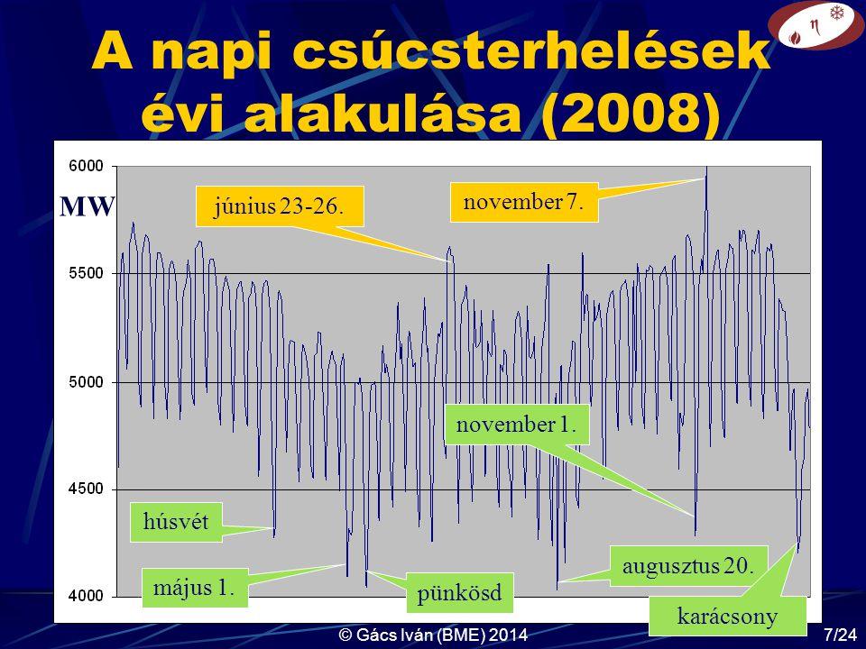 © Gács Iván (BME) 20147/24 A napi csúcsterhelések évi alakulása (2008) MW húsvét május 1.