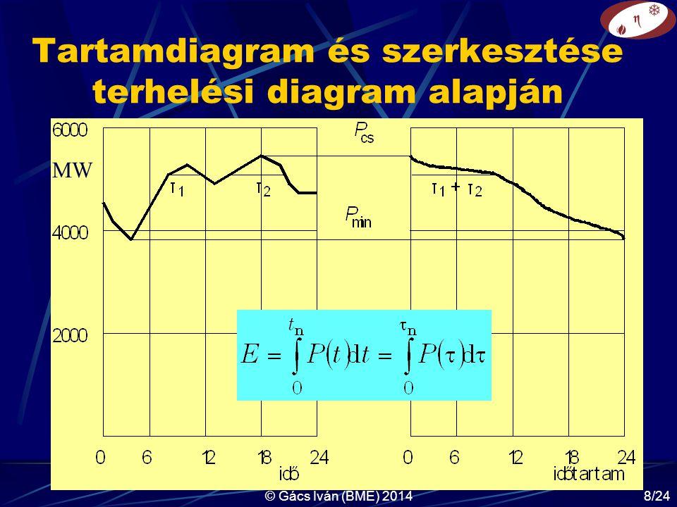 © Gács Iván (BME) 201419/24 Új teljesítmény fogalmak elszámoláskor váratlan kiesés ( P VK ): az üzemzavar, meghibásodás miatt üzemképtelen blokkok összes beépített teljesítőképessége, ténylegesen igénybe vehető teljesítőképesség ( P TIT ): P TIT = P IT – P VK, ténylegesen kiadható teljesítőképesség ( P TIT,ki ): P TIT,ki = P TIT – P ε, operatív üzemi tartalék: az üzemi tartalék csúcsidőben is rendelkezésre álló, igénybe nem vett része: P OÜT = P TIT,ki - P cs* Ennek felosztása: P OÜT = P RIT + P MT P RIT - rendszerirányítási tartalék; P MT – maradó teljesítmény