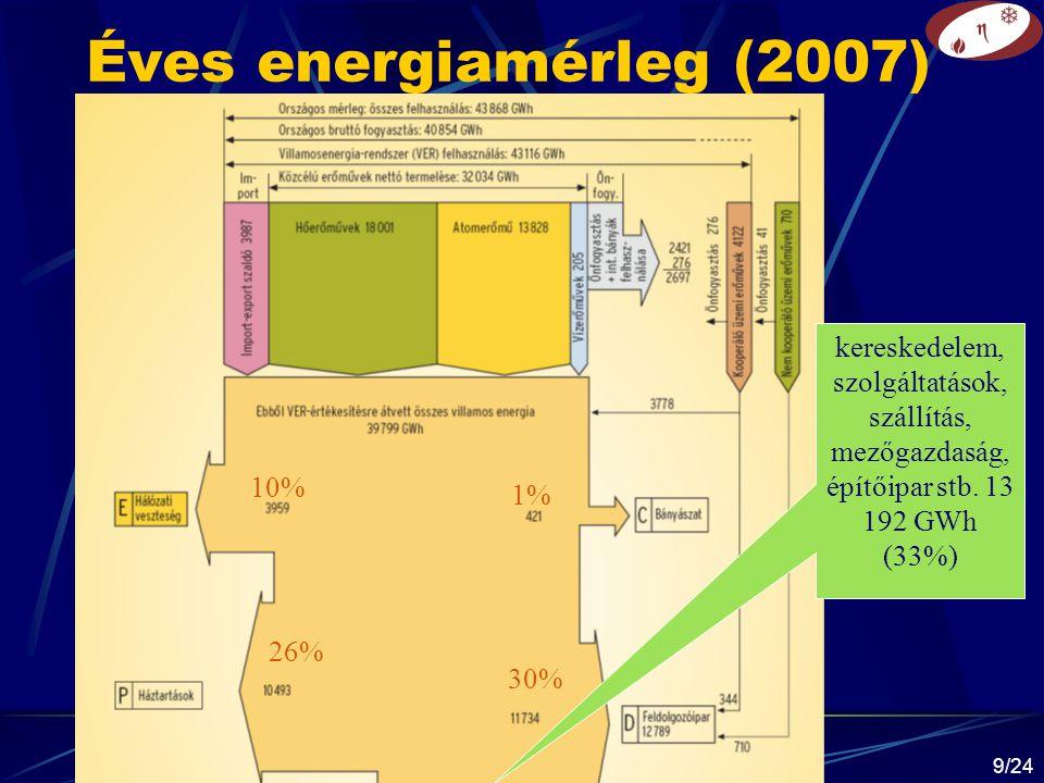 © Gács Iván (BME) 201420/24 Villamosenergia-rendszer teljesítménymérlegei Tervezési állapotTény értékekEltérés P BT --- P ÁH --- P VH P VH *  P VH P RT P RT * P TMK P TMK *  P TMK P IT P IT * P ÜT P VK .