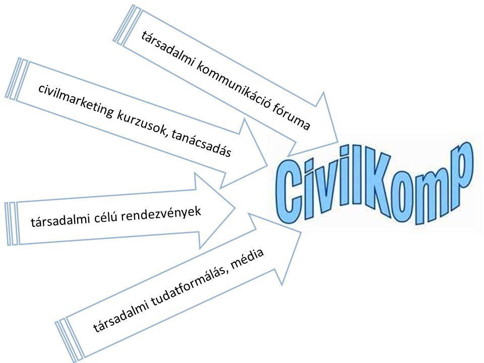 társadalmi kommunikáció fóruma civilmarketing kurzusok, tanácsadás társadalmi célú rendezvények társadalmi tudatformálás, média