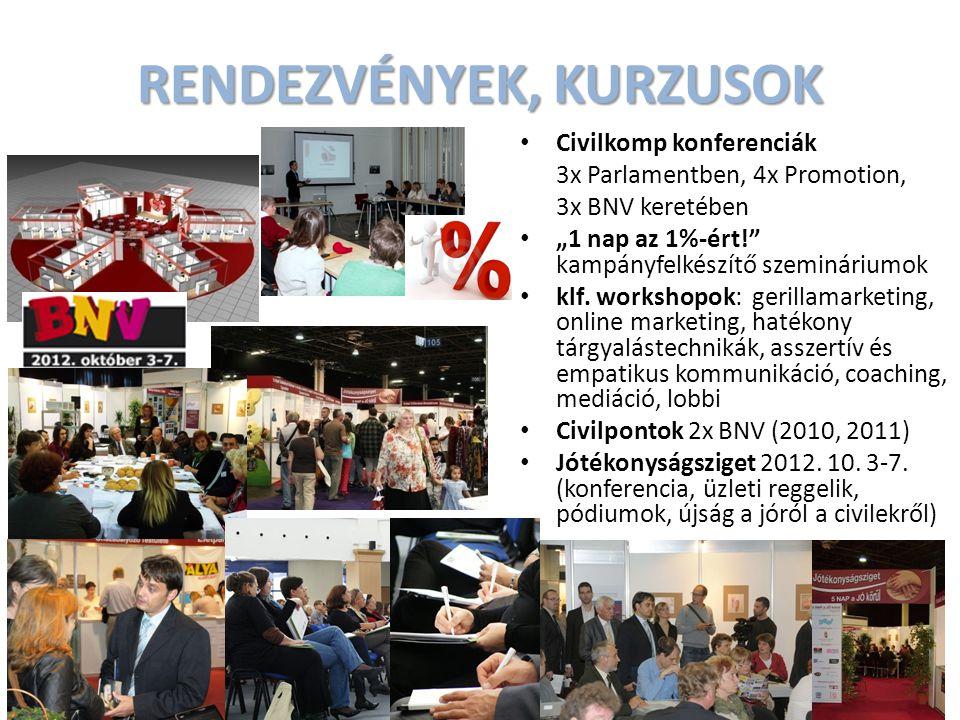 """Civilkomp konferenciák 3x Parlamentben, 4x Promotion, 3x BNV keretében """"1 nap az 1%-ért! kampányfelkészítő szemináriumok klf."""