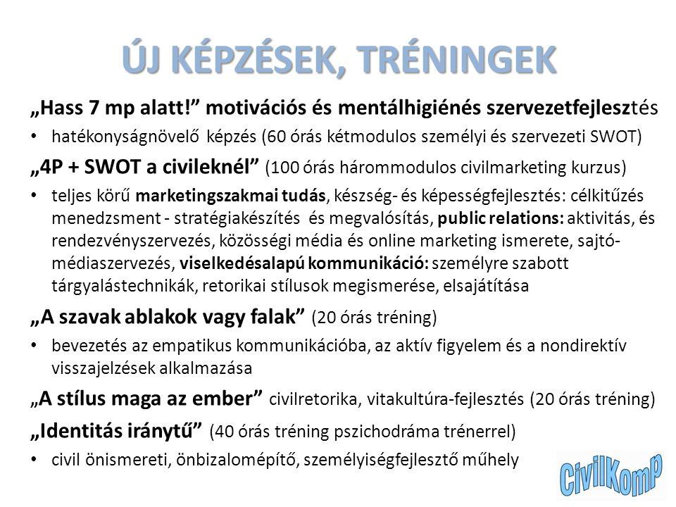 """ÚJ KÉPZÉSEK, TRÉNINGEK """"Hass 7 mp alatt! motivációs és mentálhigiénés szervezetfejlesztés hatékonyságnövelő képzés (60 órás kétmodulos személyi és szervezeti SWOT) """"4P + SWOT a civileknél (100 órás hárommodulos civilmarketing kurzus) teljes körű marketingszakmai tudás, készség- és képességfejlesztés: célkitűzés menedzsment - stratégiakészítés és megvalósítás, public relations: aktivitás, és rendezvényszervezés, közösségi média és online marketing ismerete, sajtó- médiaszervezés, viselkedésalapú kommunikáció: személyre szabott tárgyalástechnikák, retorikai stílusok megismerése, elsajátítása """"A szavak ablakok vagy falak (20 órás tréning) bevezetés az empatikus kommunikációba, az aktív figyelem és a nondirektív visszajelzések alkalmazása """" A stílus maga az ember civilretorika, vitakultúra-fejlesztés (20 órás tréning) """"Identitás iránytű (40 órás tréning pszichodráma trénerrel) civil önismereti, önbizalomépítő, személyiségfejlesztő műhely"""