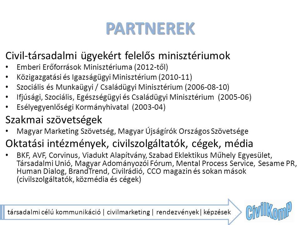 PARTNEREK Civil-társadalmi ügyekért felelős minisztériumok Emberi Erőforrások Minisztériuma (2012-től) Közigazgatási és Igazságügyi Minisztérium (2010-11) Szociális és Munkaügyi / Családügyi Minisztérium (2006-08-10) Ifjúsági, Szociális, Egészségügyi és Családügyi Minisztérium (2005-06) Esélyegyenlőségi Kormányhivatal (2003-04) Szakmai szövetségek Magyar Marketing Szövetség, Magyar Újságírók Országos Szövetsége Oktatási intézmények, civilszolgáltatók, cégek, média BKF, AVF, Corvinus, Viadukt Alapítvány, Szabad Eklektikus Műhely Egyesület, Társadalmi Unió, Magyar Adományozói Fórum, Mental Process Service, Sesame PR, Human Dialog, BrandTrend, Civilrádió, CCO magazin és sokan mások (civilszolgáltatók, közmédia és cégek) társadalmi célú kommunikáció | civilmarketing | rendezvények| képzések