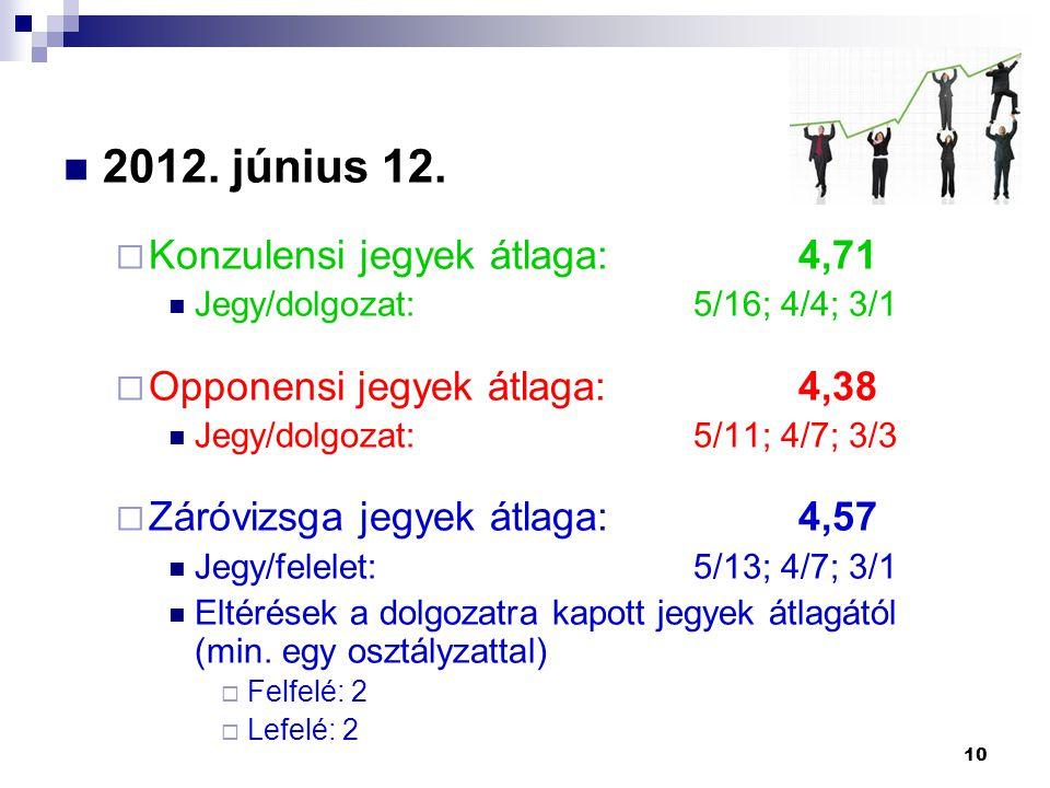 2012. június 12.  Konzulensi jegyek átlaga:4,71 Jegy/dolgozat:5/16; 4/4; 3/1  Opponensi jegyek átlaga:4,38 Jegy/dolgozat:5/11; 4/7; 3/3  Záróvizsga