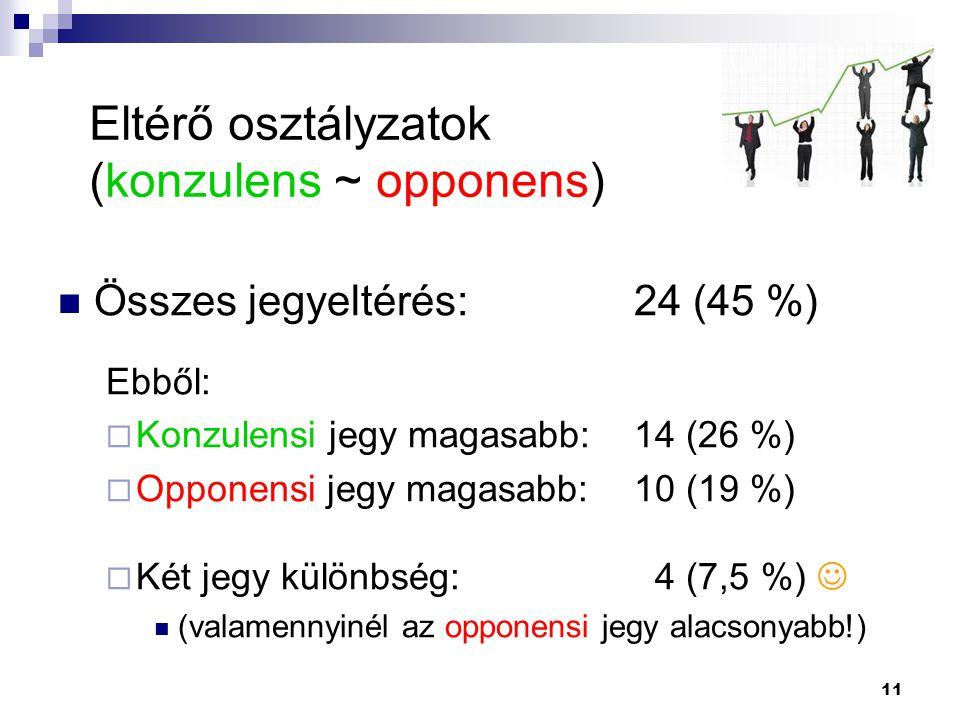 Összes jegyeltérés: 24 (45 %) Ebből:  Konzulensi jegy magasabb: 14 (26 %)  Opponensi jegy magasabb:10 (19 %)  Két jegy különbség: 4 (7,5 %) (valame