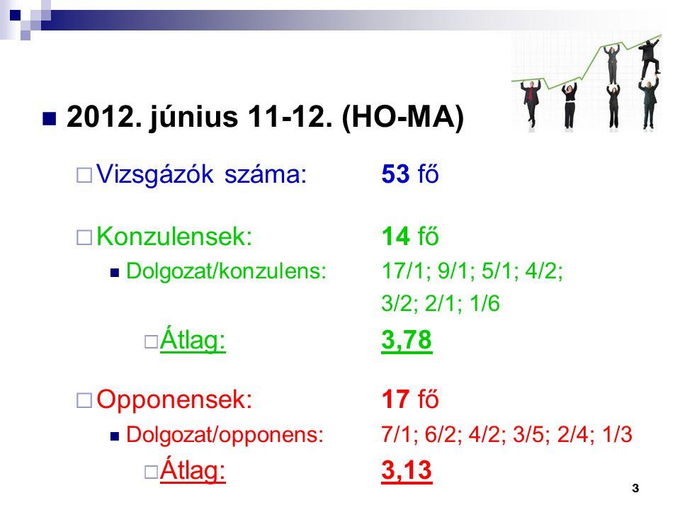 2012. június 11-12. (HO-MA)  Vizsgázók száma:53 fő  Konzulensek:14 fő Dolgozat/konzulens:17/1; 9/1; 5/1; 4/2; 3/2; 2/1; 1/6  Átlag:3,78  Opponense