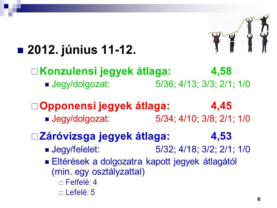 2012. június 11-12.  Konzulensi jegyek átlaga:4,58 Jegy/dolgozat:5/36; 4/13; 3/3; 2/1; 1/0  Opponensi jegyek átlaga:4,45 Jegy/dolgozat:5/34; 4/10; 3