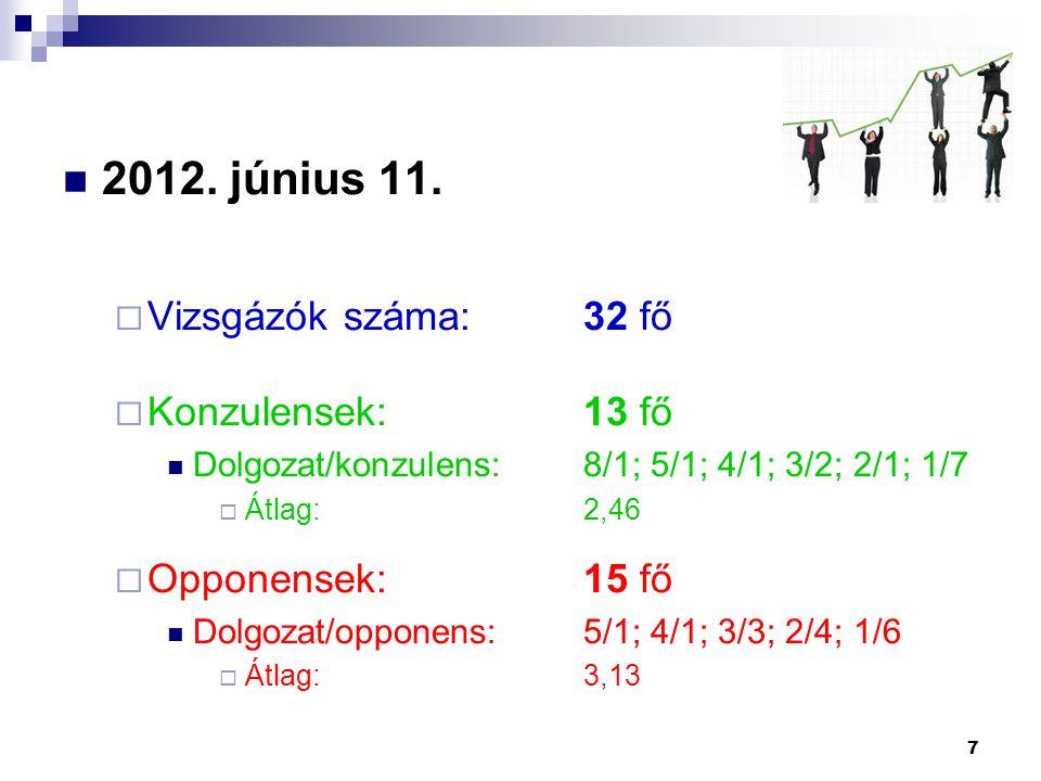 2012. június 11.  Vizsgázók száma:32 fő  Konzulensek:13 fő Dolgozat/konzulens:8/1; 5/1; 4/1; 3/2; 2/1; 1/7  Átlag:2,46  Opponensek:15 fő Dolgozat/