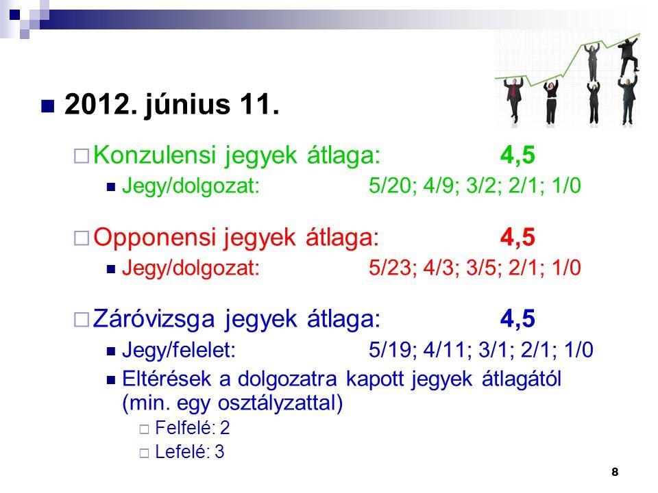 2012. június 11.  Konzulensi jegyek átlaga:4,5 Jegy/dolgozat:5/20; 4/9; 3/2; 2/1; 1/0  Opponensi jegyek átlaga:4,5 Jegy/dolgozat:5/23; 4/3; 3/5; 2/1