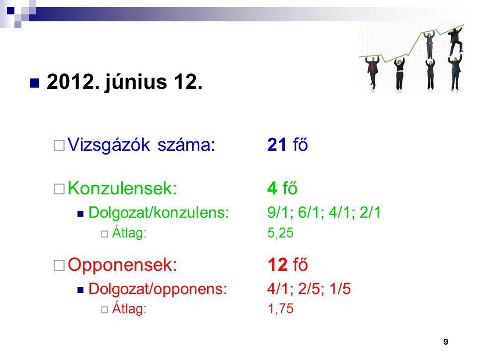 2012. június 12.  Vizsgázók száma:21 fő  Konzulensek:4 fő Dolgozat/konzulens:9/1; 6/1; 4/1; 2/1  Átlag:5,25  Opponensek:12 fő Dolgozat/opponens:4/
