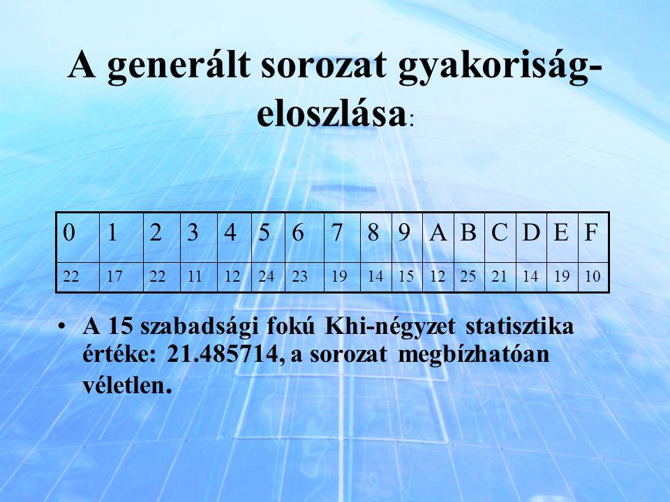 A generált sorozat gyakoriság- eloszlása : A 15 szabadsági fokú Khi-négyzet statisztika értéke: 21.485714, a sorozat megbízhatóan véletlen. 1019142125